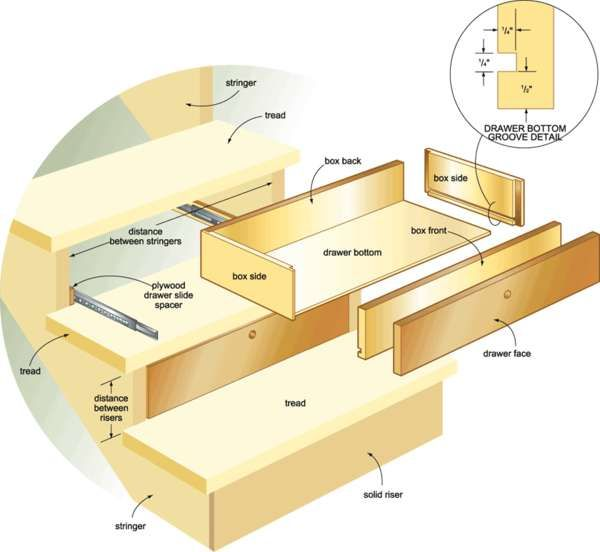 Stair drawers..DIY instructions.  @Marc Nolen  Here are instructions to those steps you were telling me about. :)