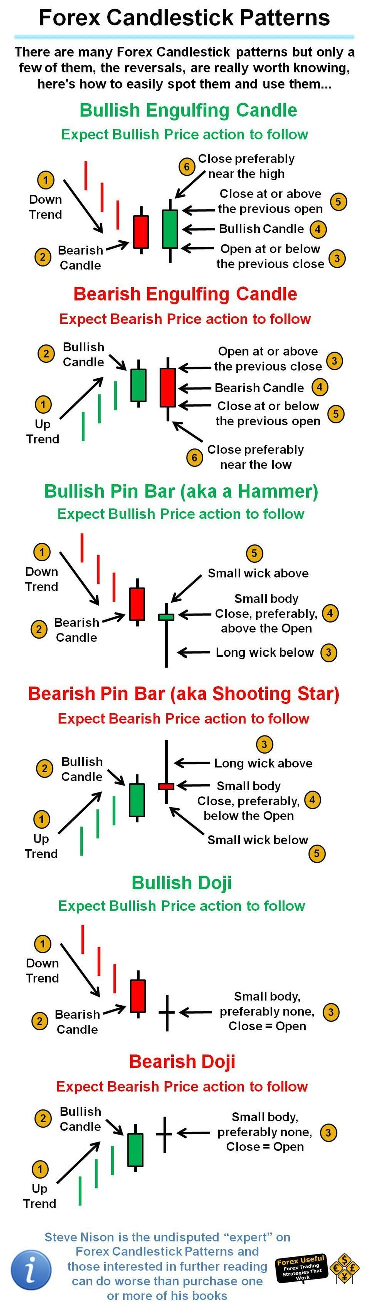 #ForexUseful - There are many Forex Candlestick patterns but only a few of them, the reversals, are really worth knowing, here's how to easily spot them and use them… {More on Trading Successful trading Trade erfolgreich FOREX-Trading Forex-Analysis} on