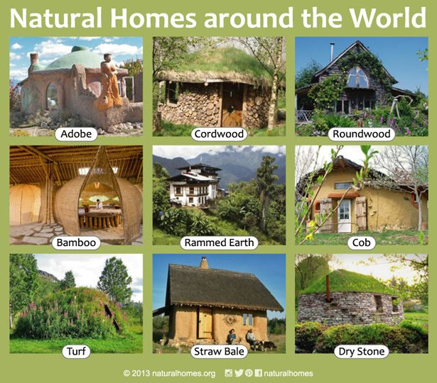Naturally built homes use local, minimally processed, abundant and/or renewable natural materials. They are designed to suit their climate and geography, providing a modest shelter that lasts for many centuries. Ideally they, and the way they are lived in, are in balance and harmony with the environment. Follow the picture to find out more, including video, about each home on www.naturalhomes.org