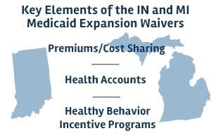 An Early Look at Medicaid Expansion Waiver Implementation in Michigan and Indiana