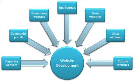 Voivo Infotech is one of the best web development companies. We are offering website development services in India and Web Development services for our customer many years.