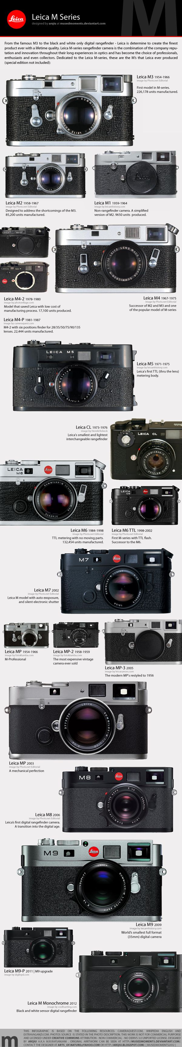 Infographic : Leica Camera Timeline by Arqiu , via Behance