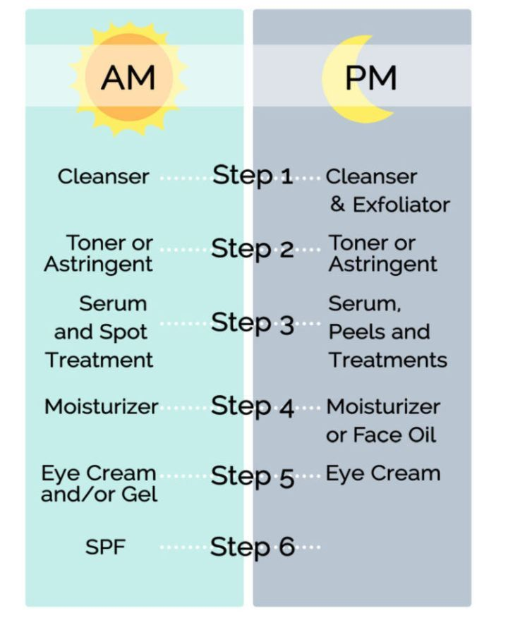 Face Routine And Best Skin Care Regimen Best Steps To Skin Care Best Skin Care Regimen Regular Skin Care Routine Skin Care Routine Steps