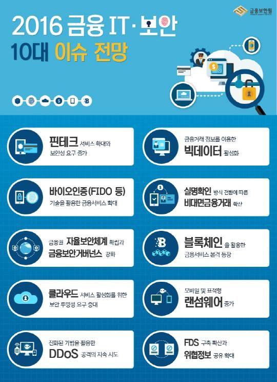 금융보안원, 블록체인-생체인증 등 올해 10대 금융 IT·보안 이슈 선정 : 네이버 뉴스