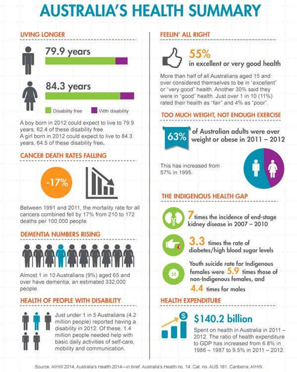 A summary of Australia's Health in 2015 - McCrindle bolg