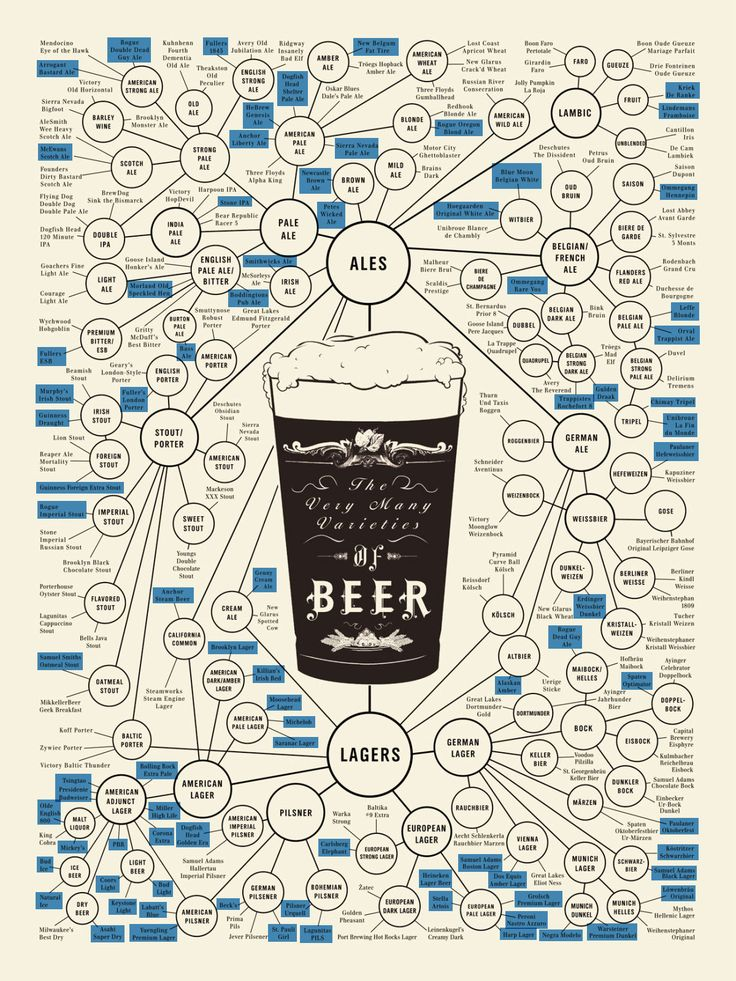 Varieties of Beer. I know (and tasted) all.