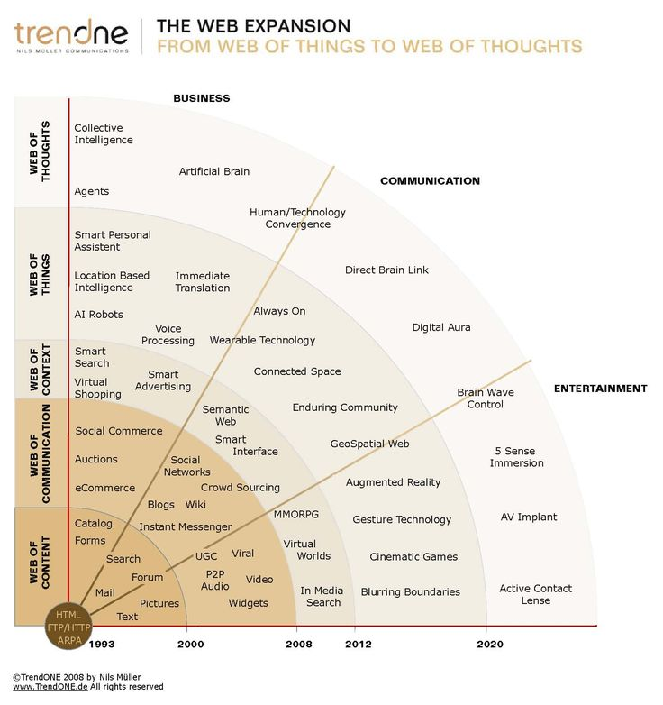 TrendONE, The Web ExpansionWeb Expansion
