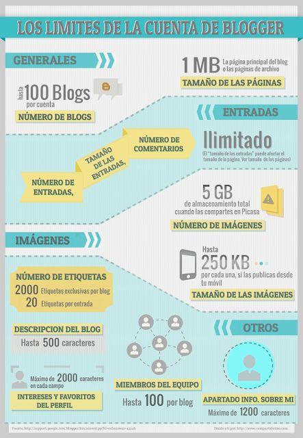 Limites de la cuenta de Blogger-Infografia