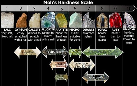 The Mohs scale of mineral Hardness   Geology IN