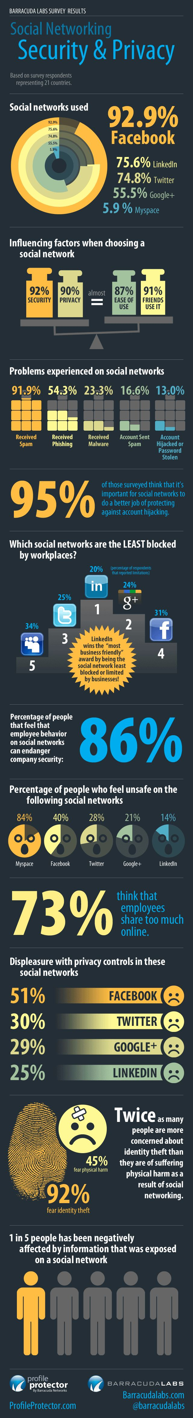 Nice Infographic About Peoples' Social Networking Habits And Attitudes Towards Online Privacy And Security.  #infograph