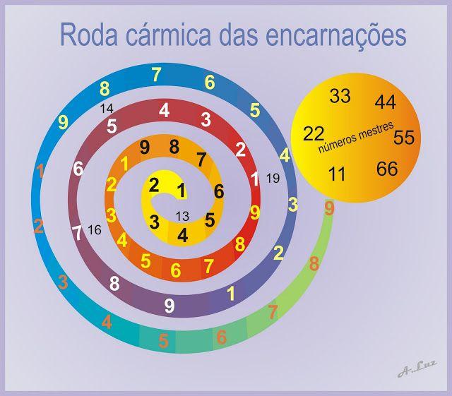 Holisticocromocaio: DESPERTANDO O CONHECIMENTO - NUMEROLOGIA CÁRMICA E...