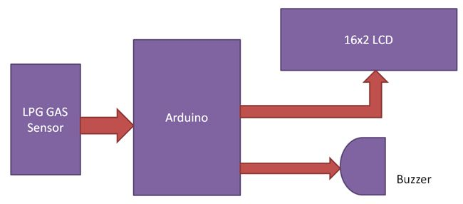 Arduino Based LPG Gas Detector Project Block Diagram