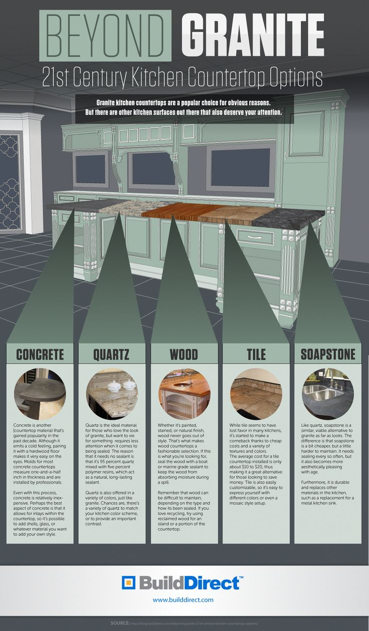 21st Century Countertops Beyond Granite: An Infographic #kitchenimprovements
