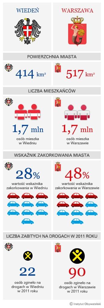 http://www.instytutobywatelski.pl/wp-content/uploads/2013/01/wieden_infografika_3.jpg