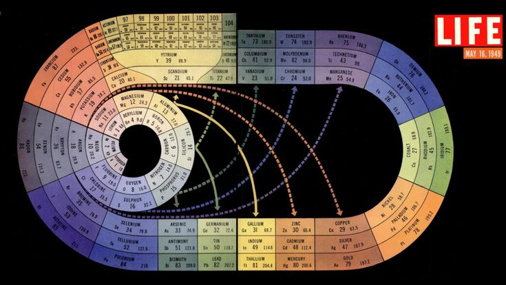 A reimagination of the periodic table of elements from May 1949 edition of LIFE Magazine