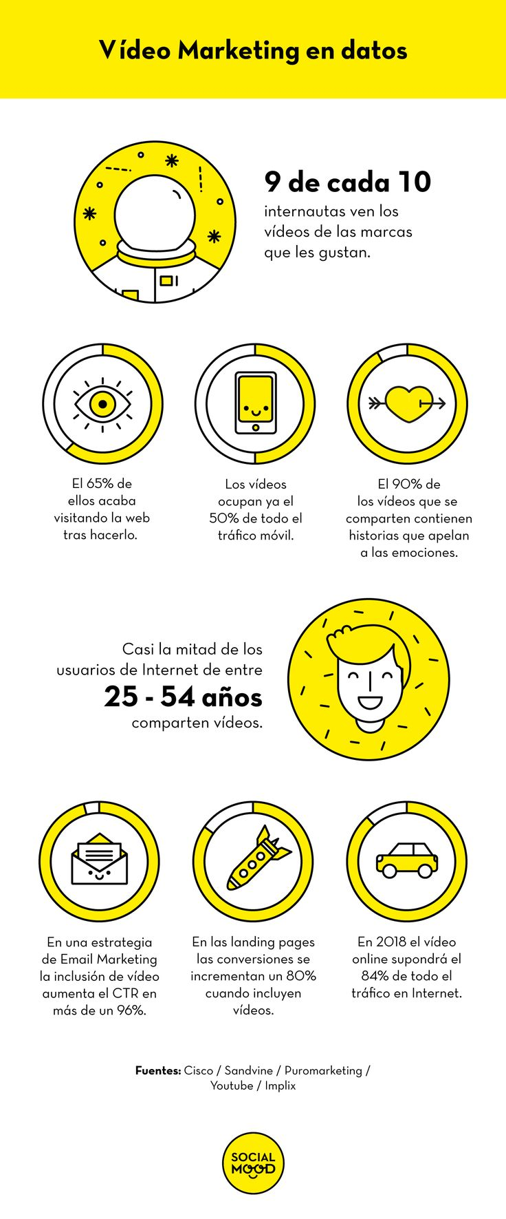 Me encanta esta infografía sobre video marketing