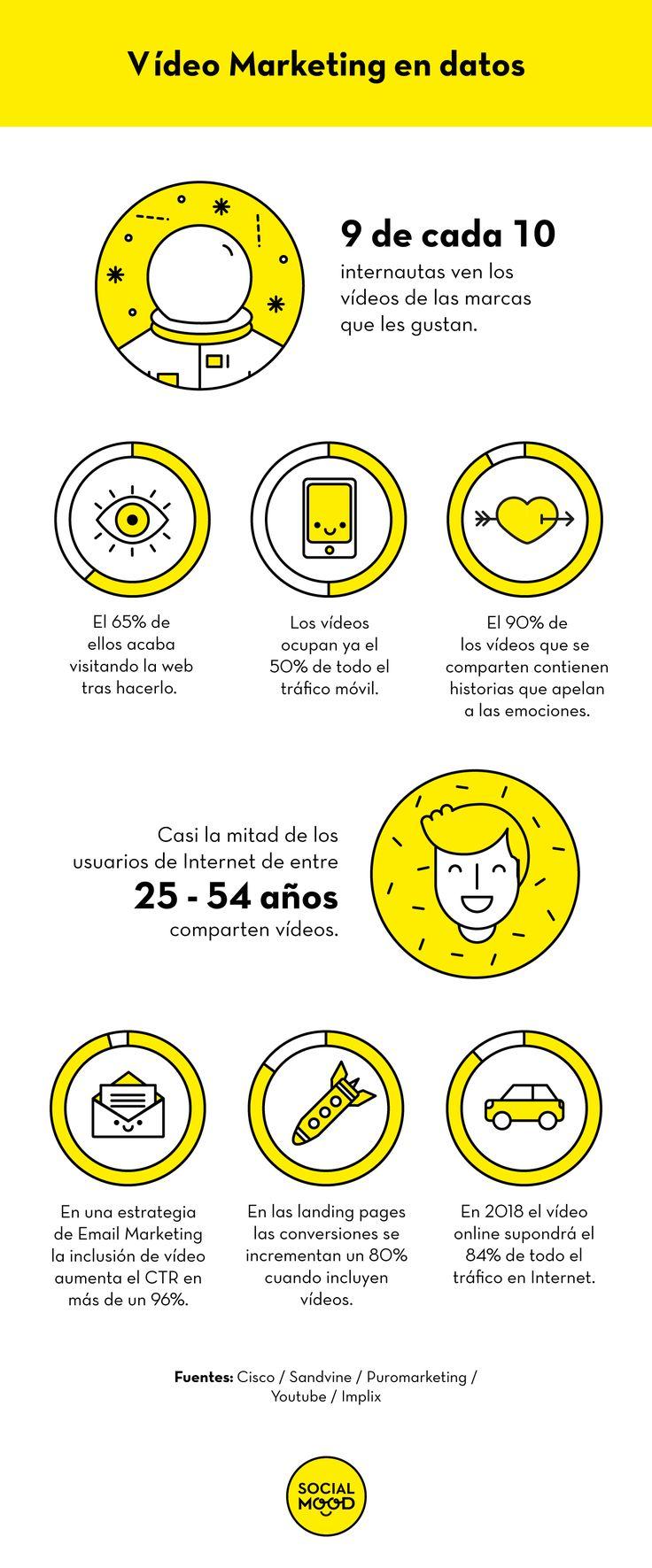 Me encanta esta infografía sobre video marketing