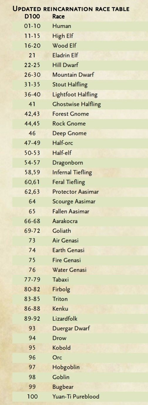 Here's our updated 5e reincarnation table! We also used this to randomly determine the races for our Out of the Abyss characters! NOTE: We only went with published races, we'll update as more time goes on! #dnd #dnd5e #dungeonsanddragons #reincarnationtable