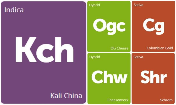 #cannabishealthresearch New Strains Alert: OG Cheese, Colombian Gold, Kali China, Cheesewreck, and Schrom
