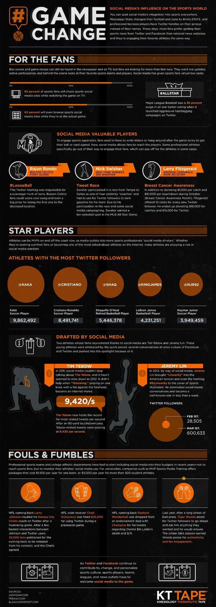 How Social Media Is Changing Sports: Marketing Strategies, Social Media Marketing, Sports Infographic, Sports Memes, Media Influence, The Games, Social Networks, Socialmedia, Medium