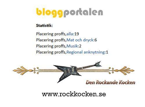 bloggportalen_top_20