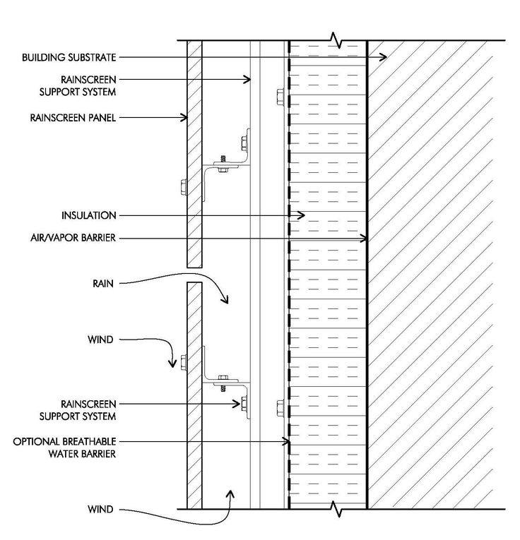 Wooden Cladding Sections ~ Metal wall cladding detail google search for josh