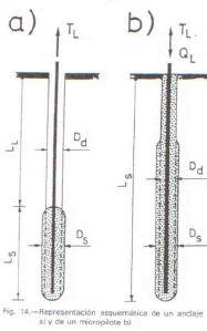 Comprobación de micropilote a hundimiento según el método Bustamante