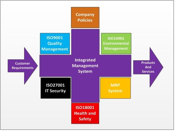 PQAS is leading Integrated Management System Consultants for Safety Management Systems & Quality Assurance.We also Provides AS4801 & OHSAS 18001 Certifications in Australia.