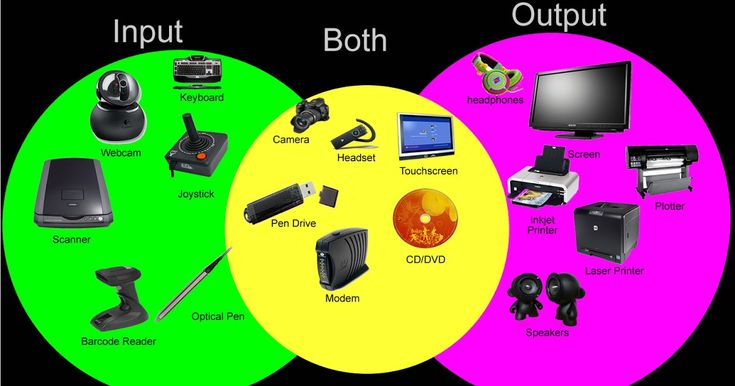 input device and output device - Yahoo Image Search Results