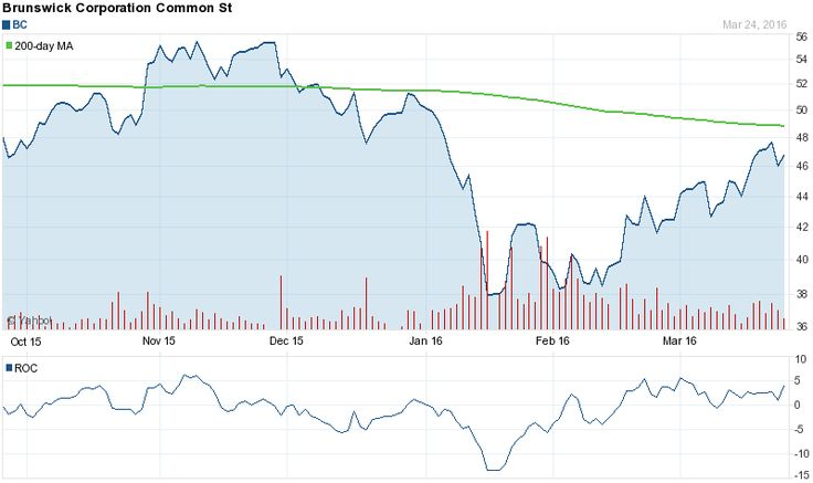 Brunswick\u0027s (BC) Buy Rating Reiterated at Sterne Agee CRT Wolverine