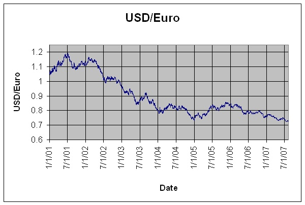 USD United States Dollars and EURO exchange rates in forex chart market today
