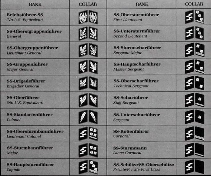 Nazi Germany Military Ranks   ... uniforms, waffen-ss uniform, ss, german uniforms, nazi, ww2 uniforms