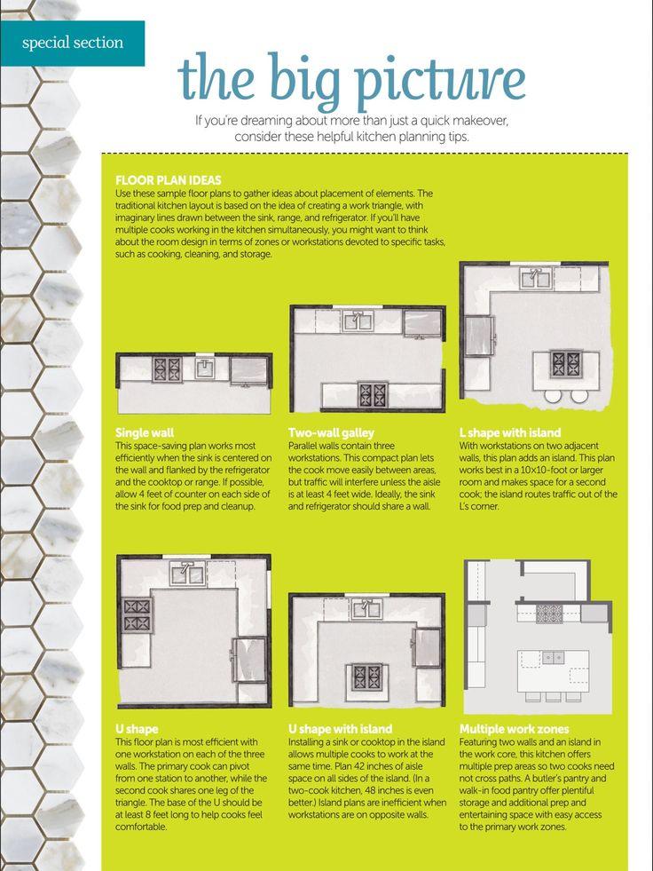 Kitchen layouts, l shape with island