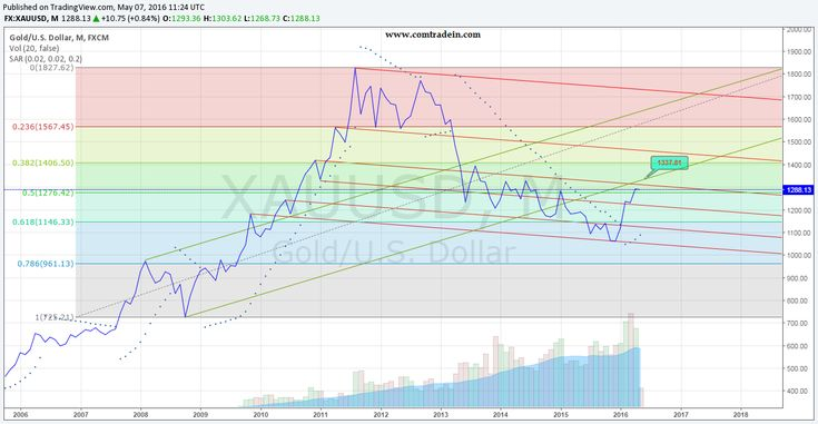 Gold Monthly Chart Analysis