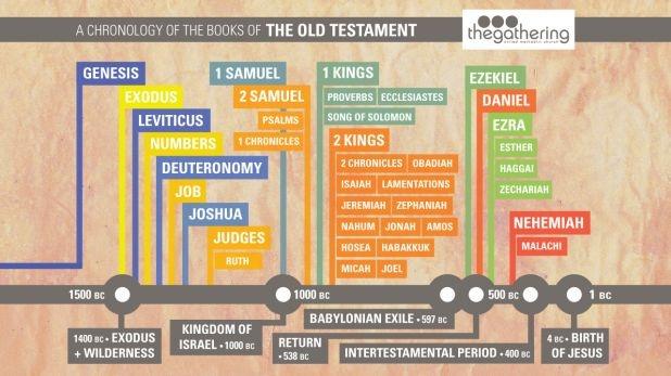 OT Books of the Bible: Bible Study, Bibleold Testament, Teaching Bible, Bible Lessons, Bible Info, Book, Bible Old Testament, Bible Chronolog, The Bible