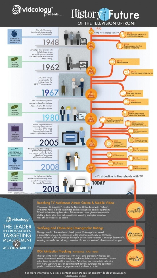 Infographic How Has Tv Changed Over Time A Brief History