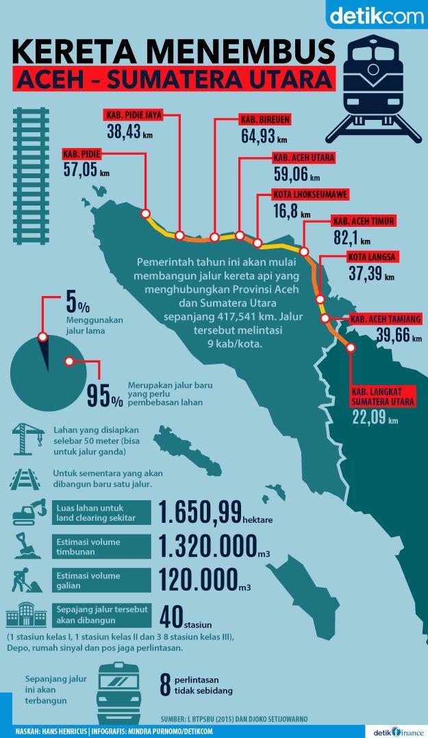 Proyek Masa Presiden Jokowi: Jalur kereta api Aceh-Sumatera Utara