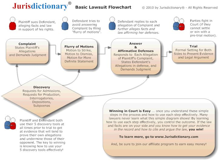 Lawsuit Flowchart TA0017 Win in Court   With no Lawyer - pretrial officer sample resume