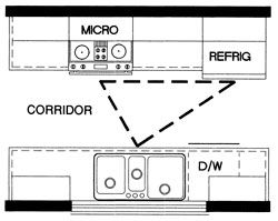 Corridor or Galley Kitchen Layout. This is basically what I have, although my stove is closer to the fridge, and my sink is smaller. And I have no upper cabinets on the sink side (just open space onto the living room).