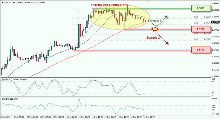 Waspadai Potensi Pola Double Top di GBP/USD | Info Seputar Trading [13/09/2013]