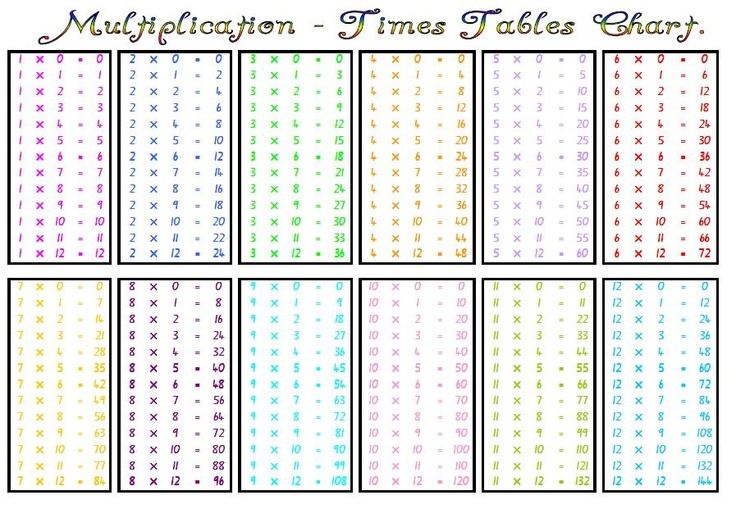Multiplication - Times Table Chart | Multiplication/Division/Times ...