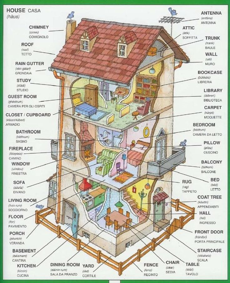 Английский тема дом картинки