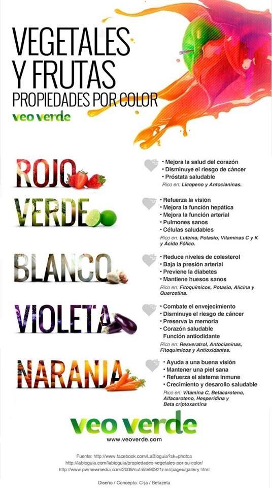 ¿Conoces las propiedades por color de los alimentos?