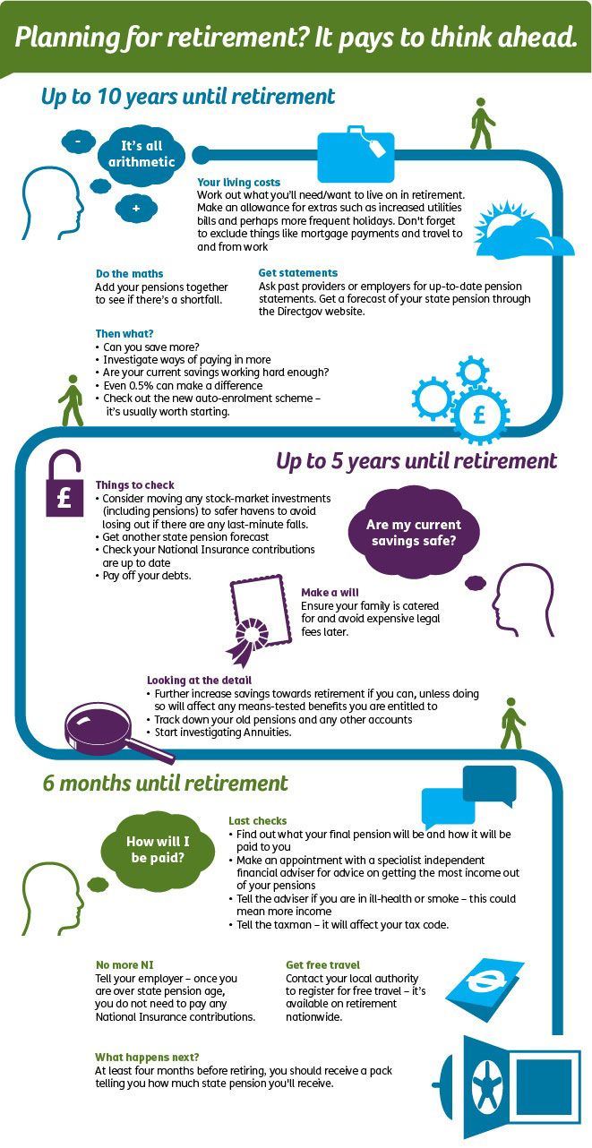 Planning For Retirement? It pays to think ahead Alex Herbert