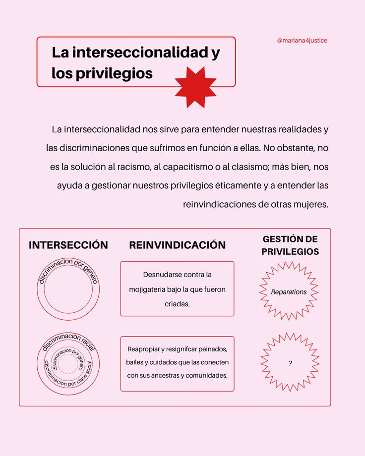 """Infografía basada en el texto """"Feminismos sin cuartos propios"""" de Dahlia de la Cerda, parte 2. Graphic Design, Texts, Mariana, Piglets, Feminism, Quartos, Women, Visual Communication"""