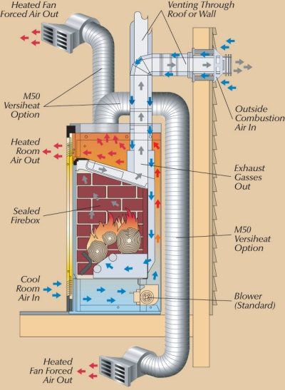 You can utilize your gas fireplace to heat more than one room of your home with a Versiheat system.