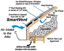 Smartvent Smart Vent Roof Ventilation Attic Ventilation