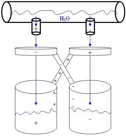 Электричество из воды - капельный генератор Кельвина. Используя несколько консервных банок, проволоку и капающую воду, можно элегантно сгенерировать тысячи вольт энергии. Итак у нас есть 4 консервных банки, верхние две соединены токопроводящей проволокой, а нижние друг от друга изолированы. От верхних банок вниз отведены трубочки.  Вода, капающая из этих трубочек пролетает сквозь проволочные кольца, при чем правое кольцо припаяно к левой нижней банке, а левое к правой.