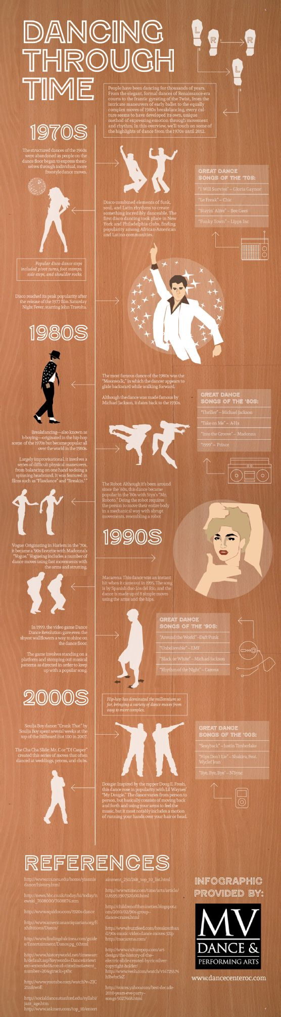 Dancing is one of the oldest and most popular forms of creative expression on the planet. With a history dating back hundreds of years, people have changed the way they shake their moneymaker for centuries. See where dance has come from when you check out this infographic.    Original source: http://www.dancecenteroc.com/561918/2012/10/05/dancing-through-time-infographic.html.