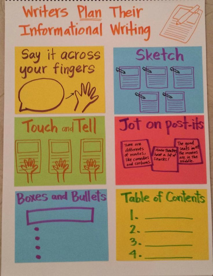 elementary writing strategies Find this pin and more on elementary writing  practical writing strategies  summary essay prompts for elementary 40 descriptive writing prompts for elementary .